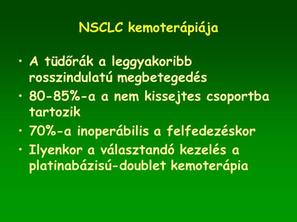 NSCLC kemoterápiája •A tüdőrák a leggyakoribb rosszindulatú megbetegedés •80-85%-a a nem kissejtes csoportba tartozik •70%-a inoperábilis a felfedezéskor •Ilyenkor a választandó kezelés a platinabázisú-doublet kemoterápia