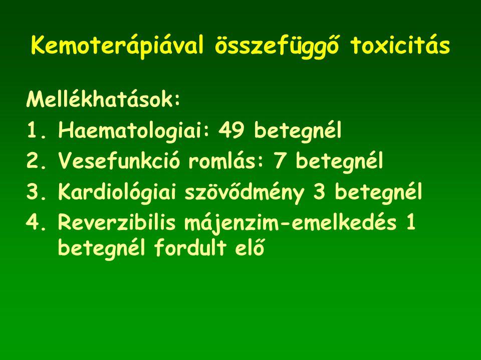 Kemoterápiával összefüggő toxicitás Mellékhatások: 1.Haematologiai: 49 betegnél 2.Vesefunkció romlás: 7 betegnél 3.Kardiológiai szövődmény 3 betegnél 4.Reverzibilis májenzim-emelkedés 1 betegnél fordult elő