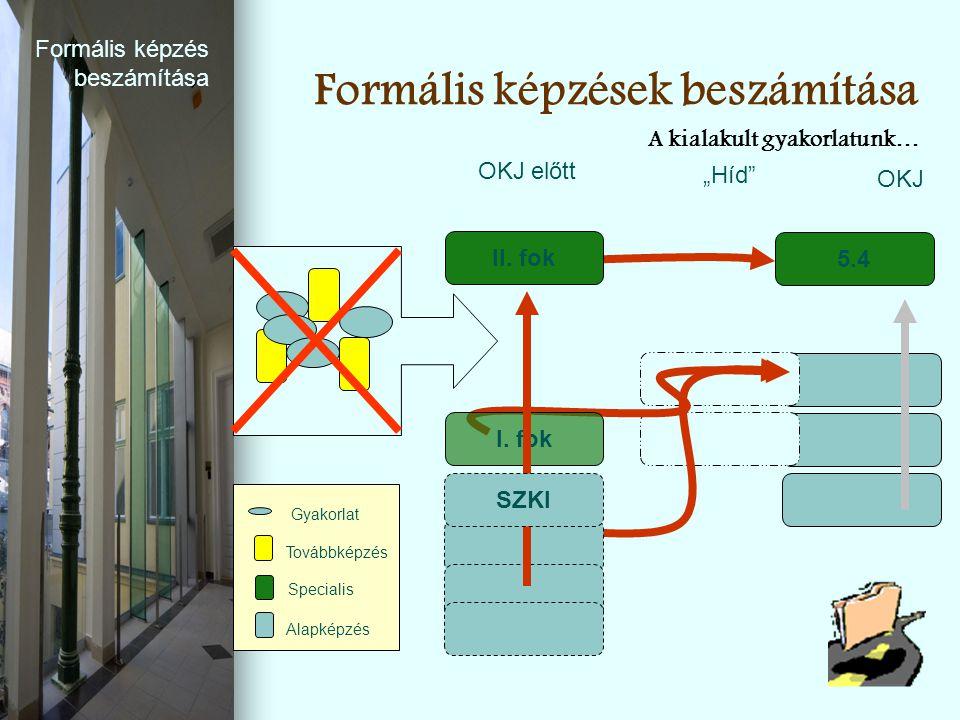 """Formális képzések beszámítása 5.4 OKJ OKJ előtt """"Híd"""" Továbbképzés Alapképzés Specialis Gyakorlat I. fok II. fok SZKI A kialakult gyakorlatunk… Formál"""