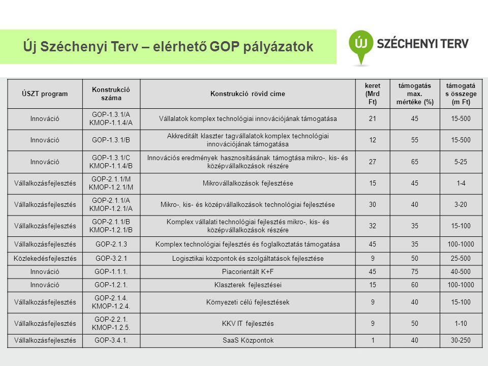 Új Széchenyi Terv – elérhető GOP pályázatok ÚSZT program Konstrukció száma Konstrukció rövid címe keret (Mrd Ft) támogatás max. mértéke (%) támogatá s
