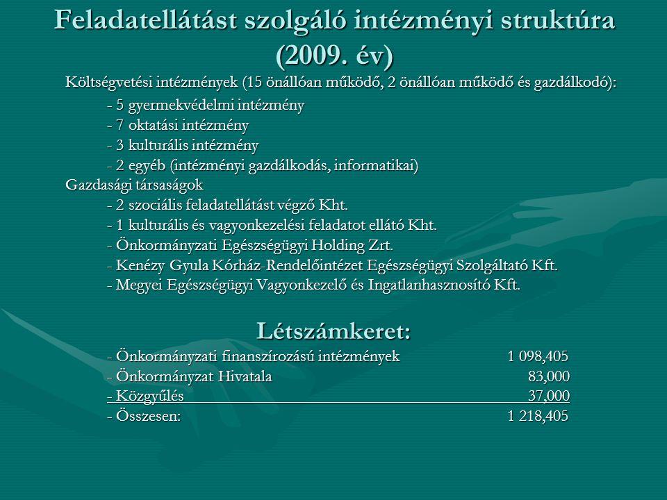 Feladatellátást szolgáló intézményi struktúra (2009. év) Költségvetési intézmények (15 önállóan működő, 2 önállóan működő és gazdálkodó): - 5 gyermekv