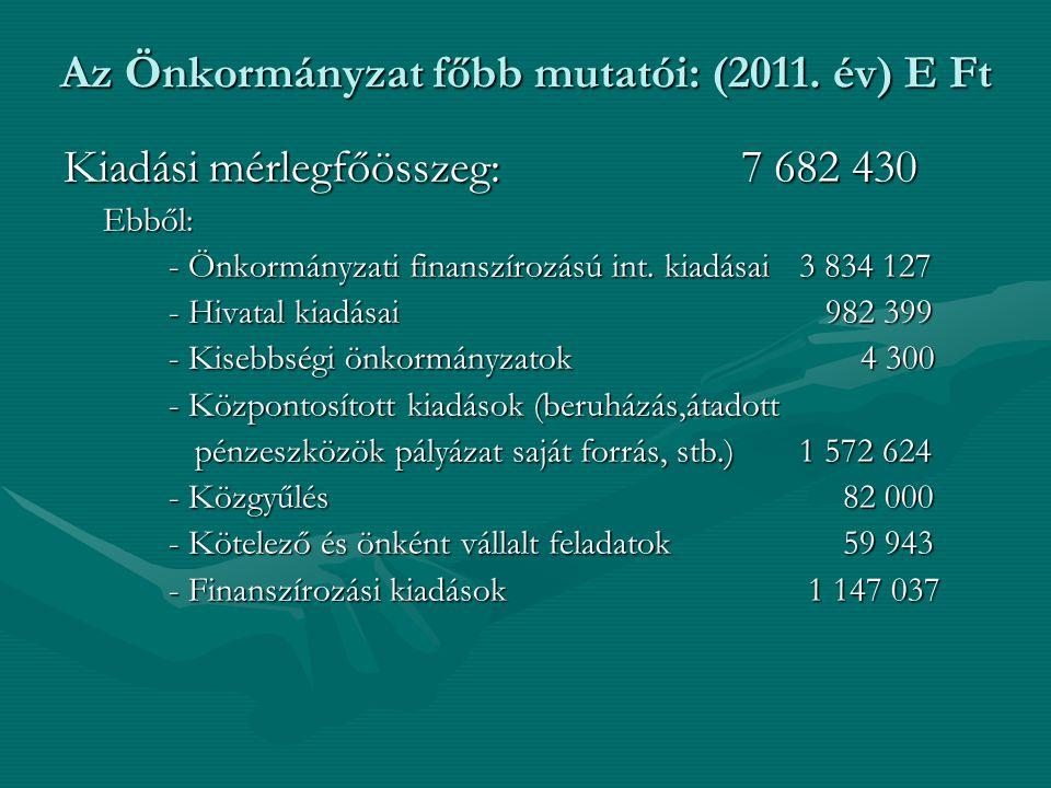 Kiadási mérlegfőösszeg: 7 682 430 Ebből: - Önkormányzati finanszírozású int. kiadásai3 834 127 - Hivatal kiadásai 982 399 - Kisebbségi önkormányzatok