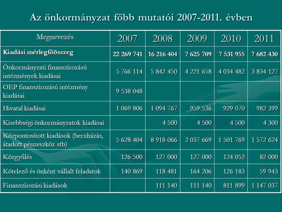 Az önkormányzat főbb mutatói 2007-2011. évben Megnevezés20072008200920102011 Kiadási mérlegfőösszeg 22 269 741 16 216 404 7 625 709 7 531 955 7 682 43