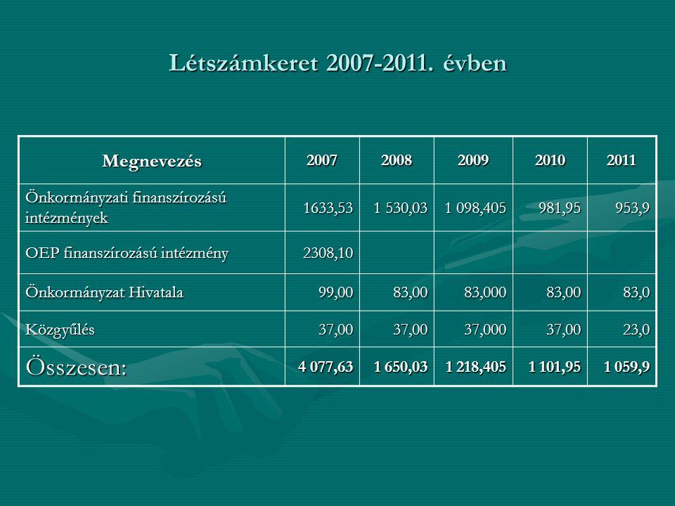 Létszámkeret 2007-2011. évben Megnevezés20072008200920102011 Önkormányzati finanszírozású intézmények 1633,53 1 530,03 1 098,405 981,95953,9 OEP finan