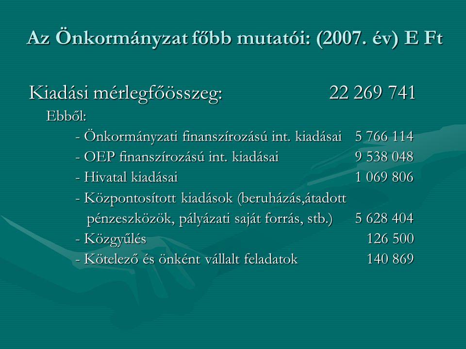 Az Önkormányzat főbb mutatói: (2007. év) E Ft Kiadási mérlegfőösszeg: 22 269 741 Ebből: - Önkormányzati finanszírozású int. kiadásai5 766 114 - OEP fi