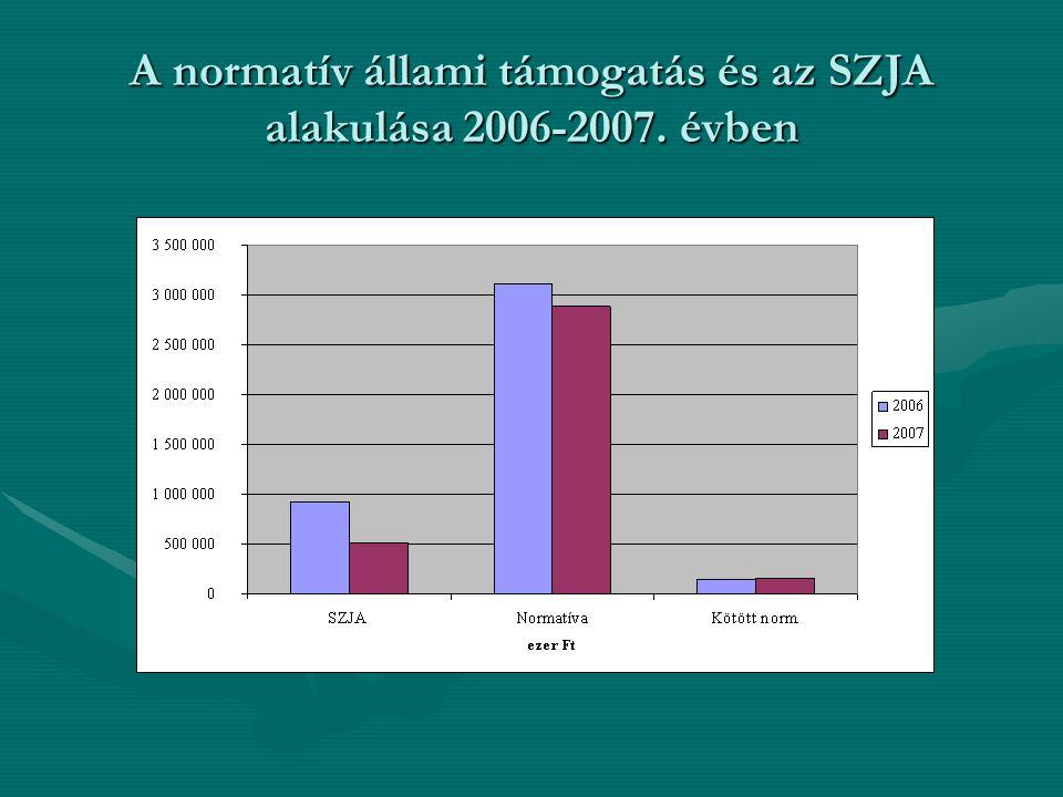 A normatív állami támogatás és az SZJA alakulása 2006-2007. évben
