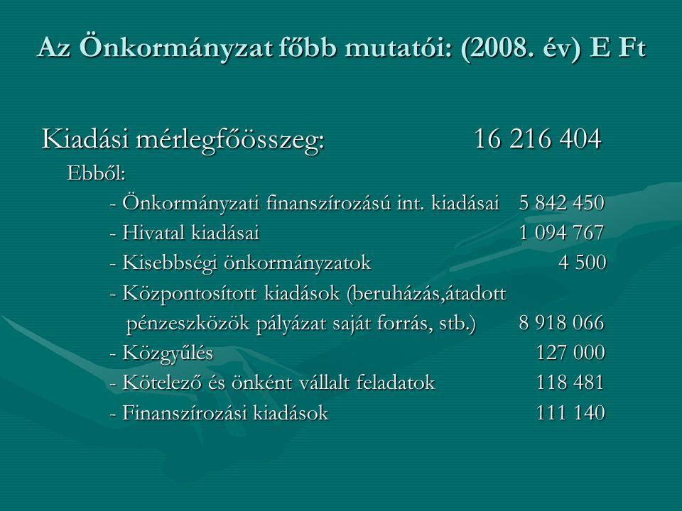Kiadási mérlegfőösszeg: 16 216 404 Ebből: - Önkormányzati finanszírozású int. kiadásai5 842 450 - Hivatal kiadásai1 094 767 - Kisebbségi önkormányzato