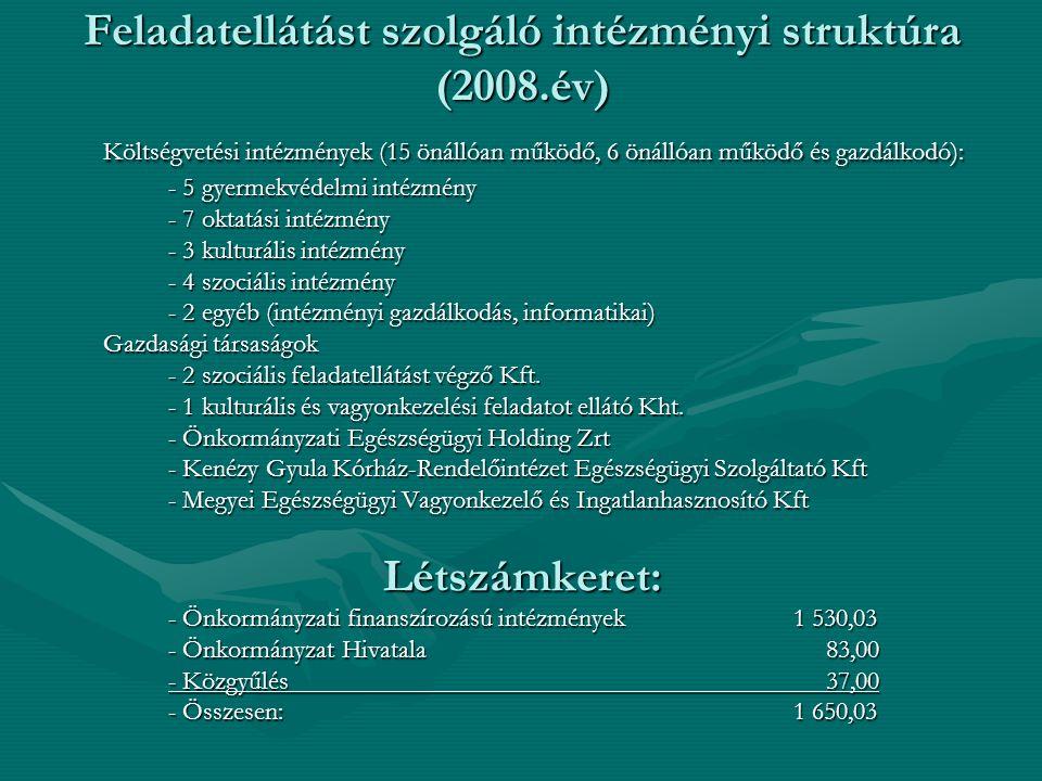 Feladatellátást szolgáló intézményi struktúra (2008.év) Költségvetési intézmények (15 önállóan működő, 6 önállóan működő és gazdálkodó): - 5 gyermekvédelmi intézmény - 7 oktatási intézmény - 3 kulturális intézmény - 4 szociális intézmény - 2 egyéb (intézményi gazdálkodás, informatikai) Gazdasági társaságok - 2 szociális feladatellátást végző Kft.