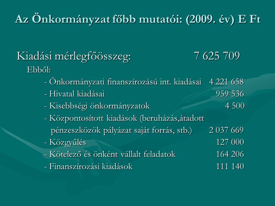 Kiadási mérlegfőösszeg: 7 625 709 Ebből: - Önkormányzati finanszírozású int. kiadásai4 221 658 - Hivatal kiadásai 959 536 - Kisebbségi önkormányzatok