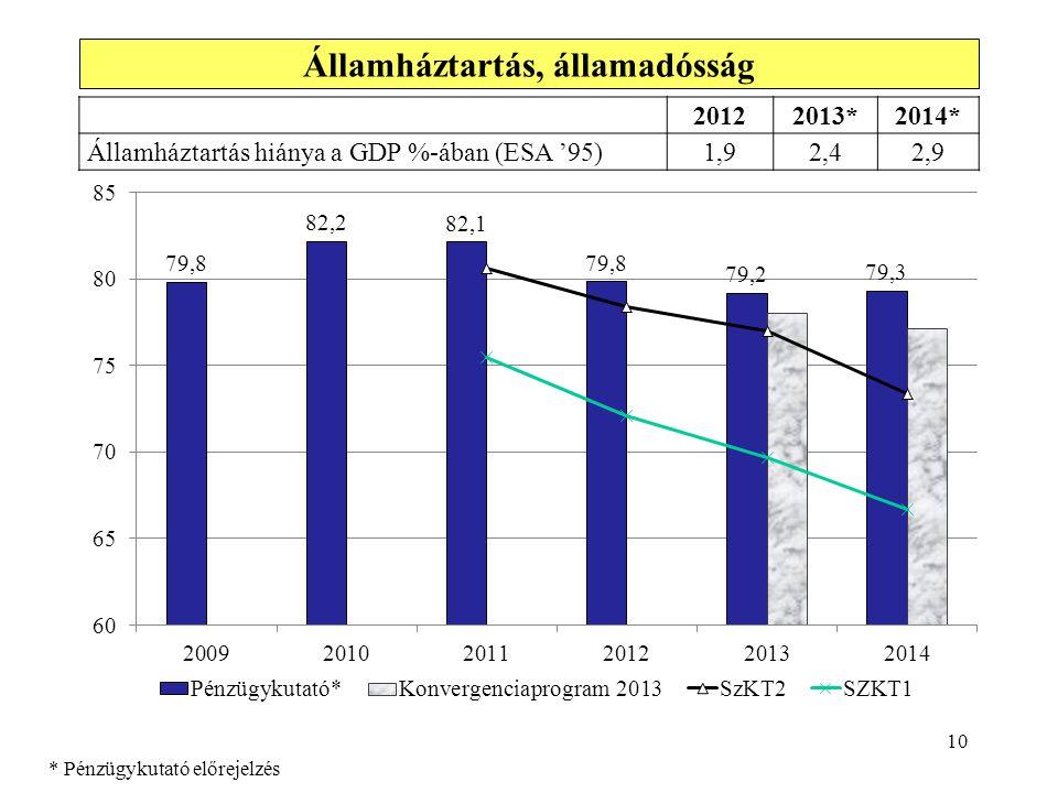 10 Államháztartás, államadósság 20122013*2014* Államháztartás hiánya a GDP %-ában (ESA '95)1,92,42,9 * Pénzügykutató előrejelzés