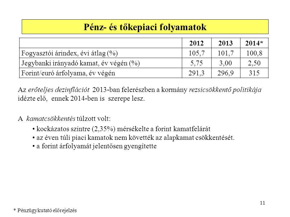 11 Pénz- és tőkepiaci folyamatok 201220132014* Fogyasztói árindex, évi átlag (%)105,7101,7100,8 Jegybanki irányadó kamat, év végén (%)5,753,002,50 For
