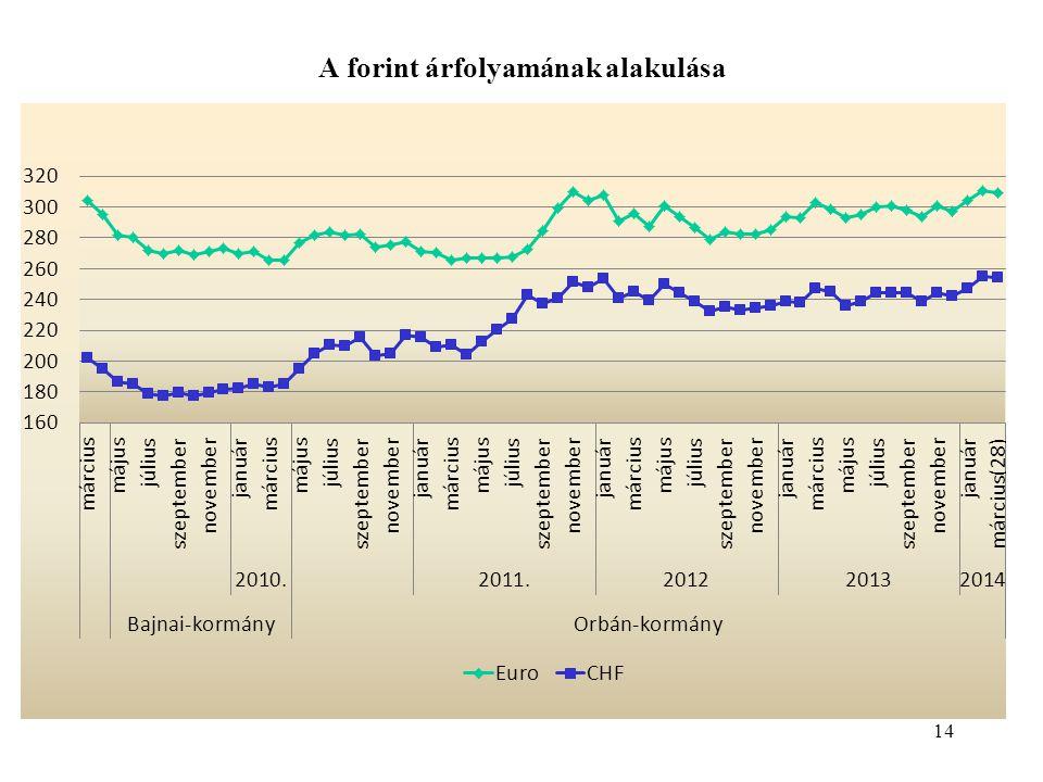 A forint árfolyamának alakulása 14