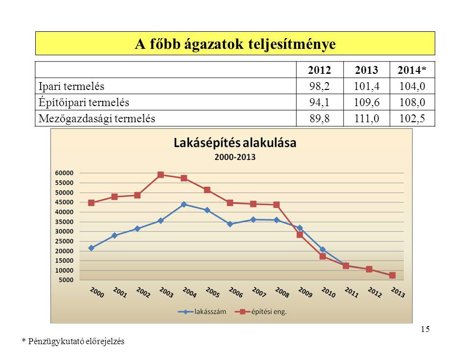15 A főbb ágazatok teljesítménye 201220132014* Ipari termelés98,2101,4104,0 Építőipari termelés94,1109,6108,0 Mezőgazdasági termelés89,8111,0102,5 * P