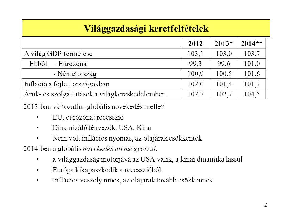 2013-ban változatlan globális növekedés mellett • EU, eurózóna: recesszió • Dinamizáló tényezők: USA, Kína • Nem volt inflációs nyomás, az olajárak cs