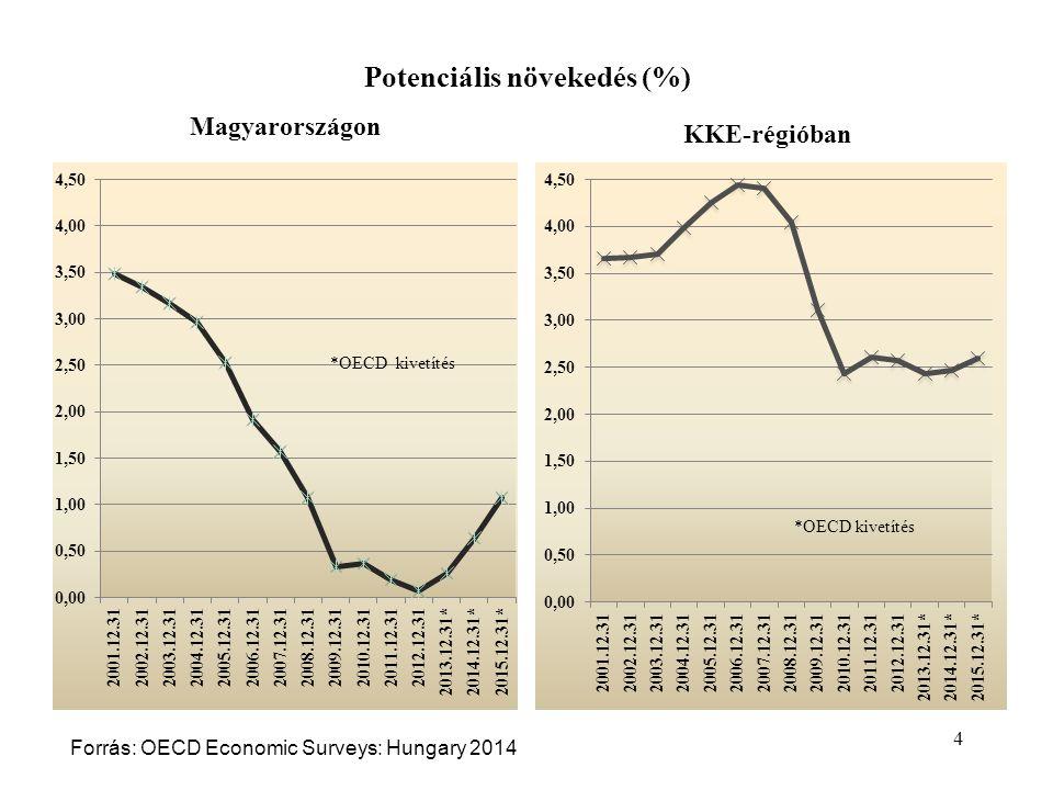 Potenciális növekedés (%) Magyarországon KKE-régióban 4 Forrás: OECD Economic Surveys: Hungary 2014