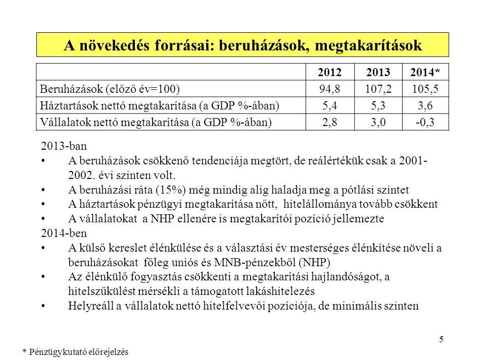 5 A növekedés forrásai: beruházások, megtakarítások 2013-ban • A beruházások csökkenő tendenciája megtört, de reálértékük csak a 2001- 2002. évi szint