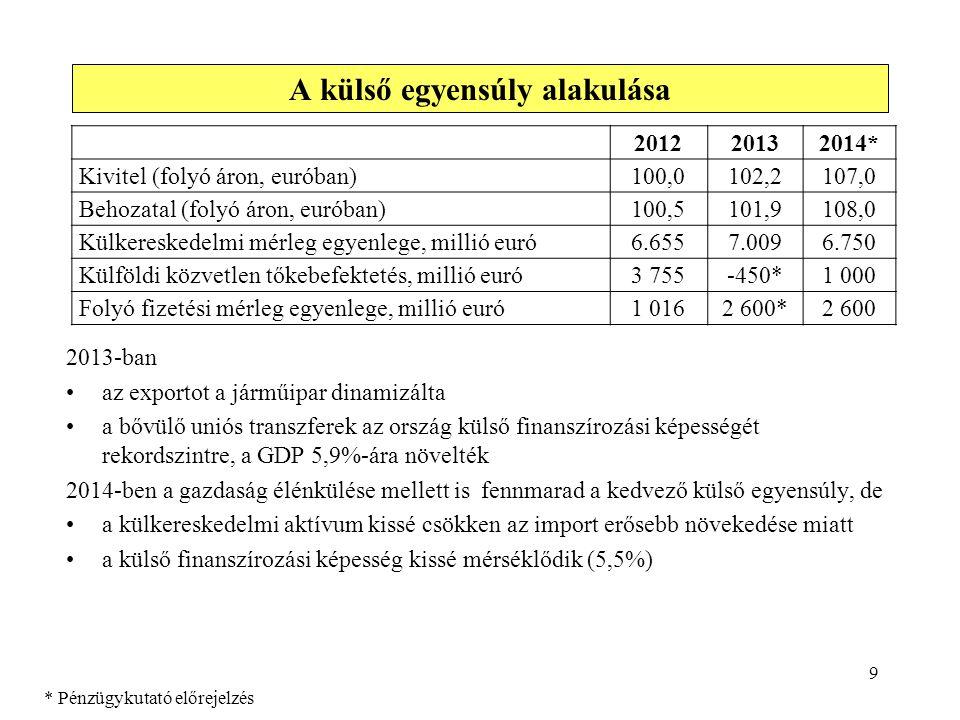 9 2013-ban •az exportot a járműipar dinamizálta •a bővülő uniós transzferek az ország külső finanszírozási képességét rekordszintre, a GDP 5,9%-ára nö