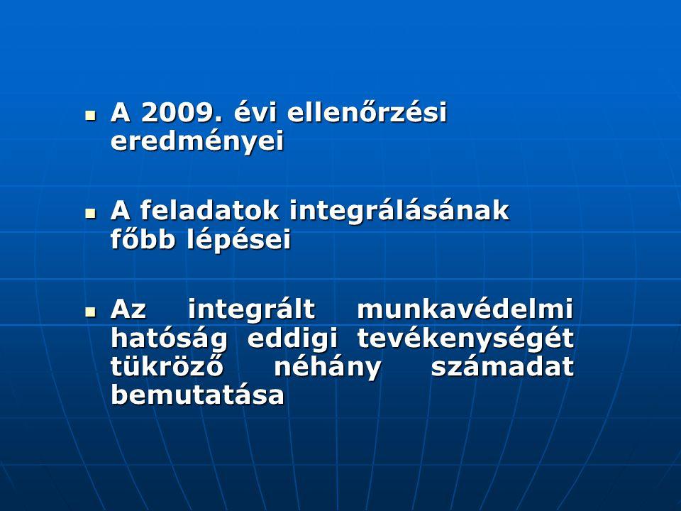 Megnevezés Ellenőr- zött munkál- tatók száma (db) Ellenőr- zött munkál- tatók száma (db) Összes ellenőrzött munkáltató közül szabálytalan- sággal érintett munkáltatók aránya (%) Összes ellenőrzött munkáltató közül szabálytalan- sággal érintett munkáltatók aránya (%) Egy ellenőrzött munkálta- tóra eső intézkedé- sek száma (db) Egy ellenőrzött munkálta- tóra eső intézkedé- sek száma (db) Összes intézkedésen belül a munkaegész- ségügyi szabálytalan- sággal összefüggő intézkedések aránya (%) Összes intézkedésen belül a munkaegész- ségügyi szabálytalan- sággal összefüggő intézkedések aránya (%) 2006.