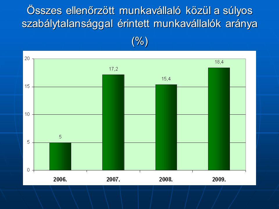 Összes ellenőrzött munkavállaló közül a súlyos szabálytalansággal érintett munkavállalók aránya (%)