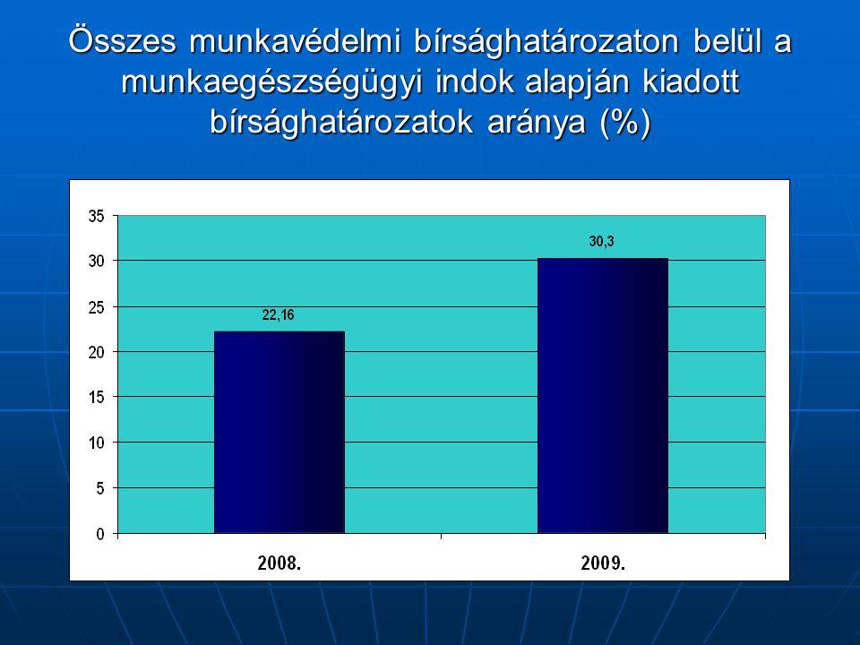 Összes munkavédelmi bírsághatározaton belül a munkaegészségügyi indok alapján kiadott bírsághatározatok aránya (%)