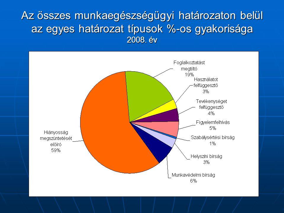 Az összes munkaegészségügyi határozaton belül az egyes határozat típusok %-os gyakorisága 2008. év
