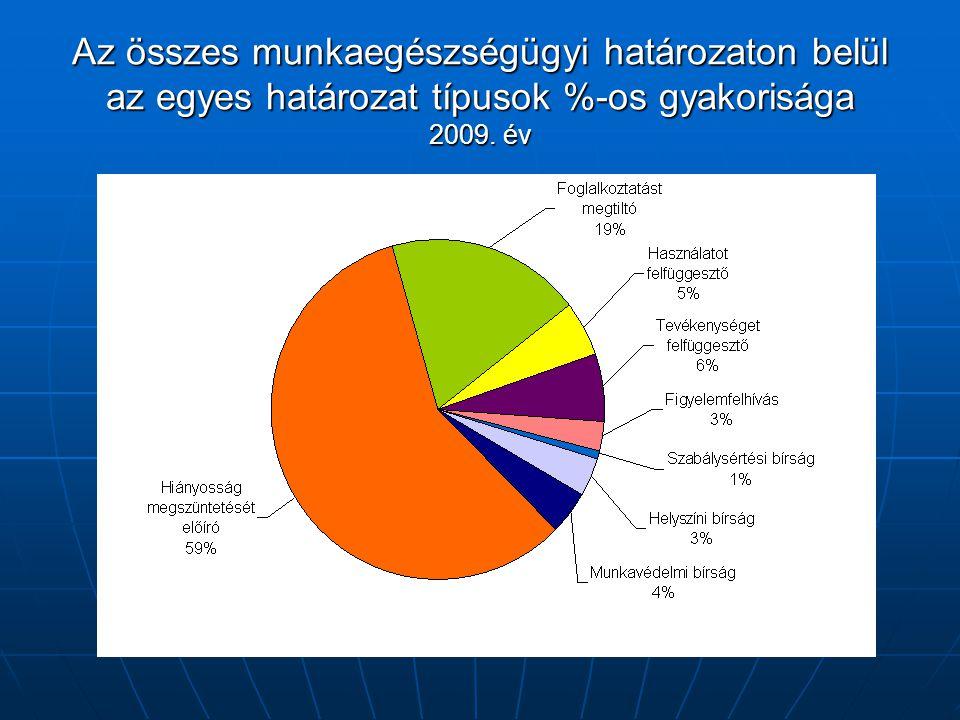 Az összes munkaegészségügyi határozaton belül az egyes határozat típusok %-os gyakorisága 2009. év