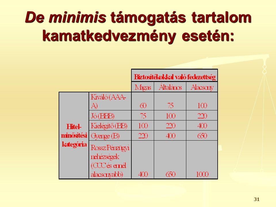 32 De minimis támogatás tartalom kamatkedvezmény esetén: 2.
