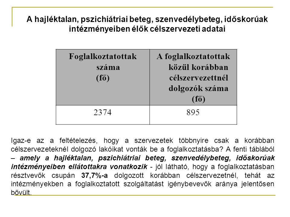 A hajléktalan, pszichiátriai beteg, szenvedélybeteg, időskorúak intézményeiben élők célszervezeti adatai Foglalkoztatottak száma (fő) A foglalkoztatottak közül korábban célszervezettnél dolgozók száma (fő) 2374895 Igaz-e az a feltételezés, hogy a szervezetek többnyire csak a korábban célszervezeteknél dolgozó lakóikat vonták be a foglalkoztatásba.