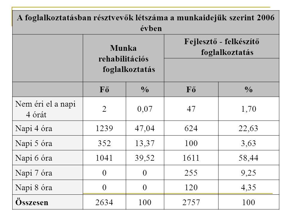 A foglalkoztatásban résztvevők létszáma a munkaidejük szerint 2006 évben Munka rehabilitációs foglalkoztatás Fejlesztő - felkészítő foglalkoztatás Fő% % Nem éri el a napi 4 órát 20,07471,70 Napi 4 óra123947,0462422,63 Napi 5 óra35213,371003,63 Napi 6 óra104139,52161158,44 Napi 7 óra002559,25 Napi 8 óra001204,35 Összesen26341002757100 [1][1] 88 főt a szervezetek munkaidő szerint nem soroltak be.