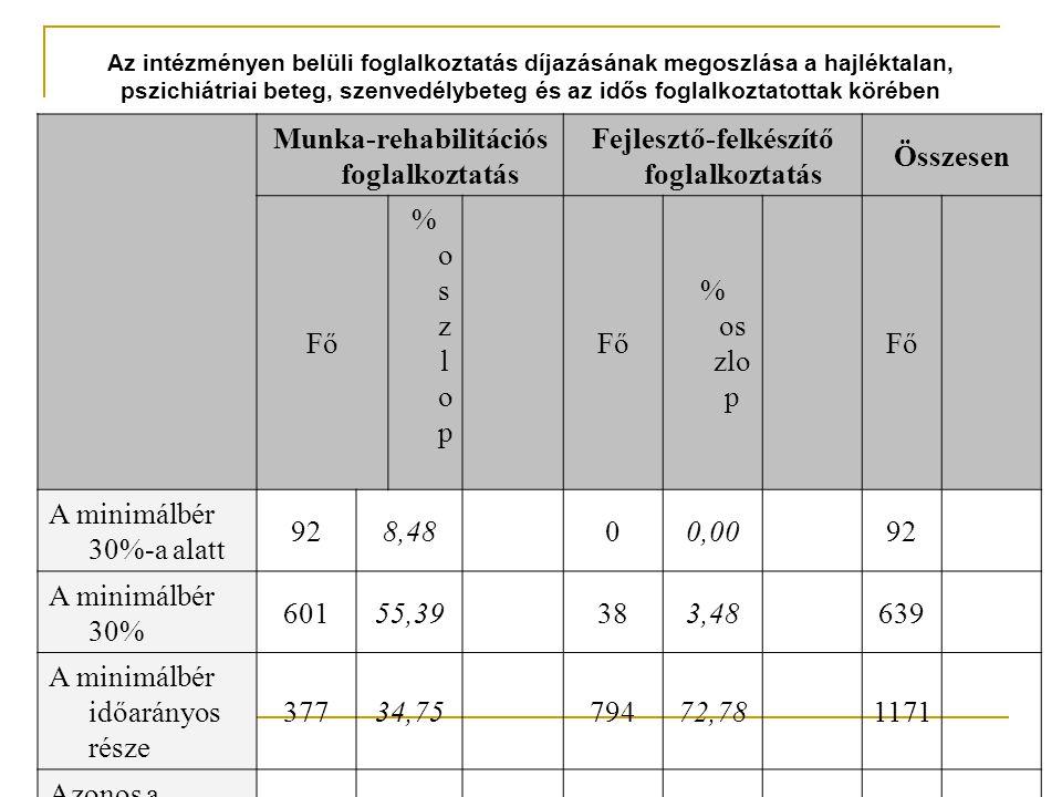 Az intézményen belüli foglalkoztatás díjazásának megoszlása a hajléktalan, pszichiátriai beteg, szenvedélybeteg és az idős foglalkoztatottak körében Munka-rehabilitációs foglalkoztatás Fejlesztő-felkészítő foglalkoztatás Összesen Fő %oszlop %oszlop % os zlo p Fő A minimálbér 30%-a alatt 928,4800,0092 A minimálbér 30% 60155,39383,48639 A minimálbér időarányos része 37734,7579472,781171 Azonos a minimálbérr el 00,0021619,80216 Nagyobb, mint a minimálbér összege 151,38433,9458 Összesen1085 100, 0 0 1091 100,0 0 217 6