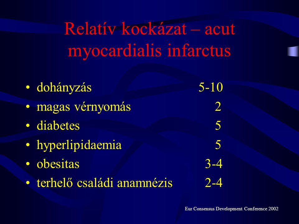 Relatív kockázat - thrombosis, embolia •terhelő családi anamnézis1,5-2 •obesitas 3 •ágyhoz kötöttség 2-10 •trauma, műtét 5-10 •terhesség 8-10 •repülőú