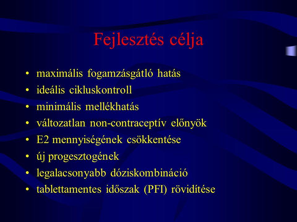 OC contraceptív hatásai •gátolja –ovulatiot, –fertilisatiot, –méhkürt motilitását, –implantatiot, –corpus luteum funkciót