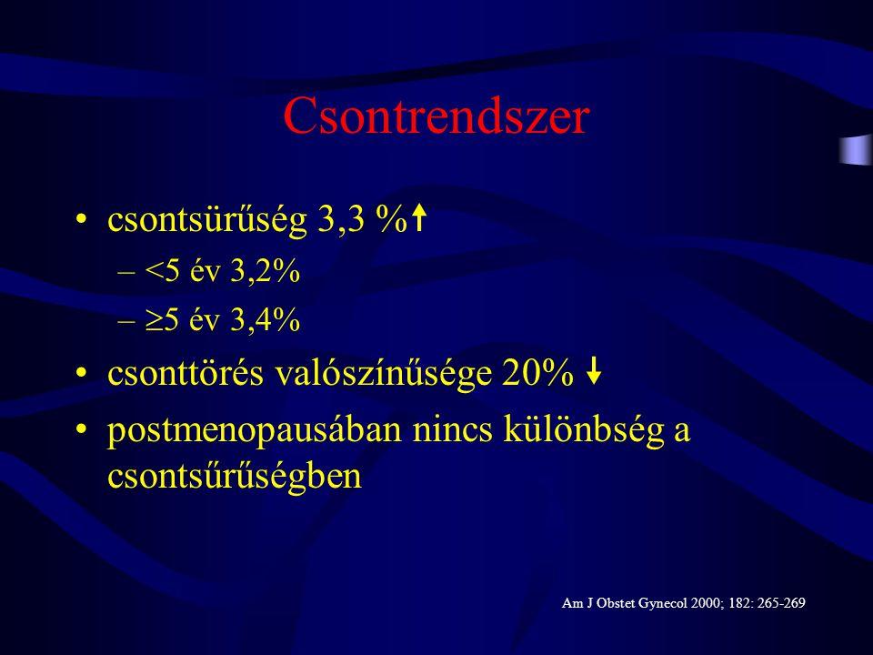 Perimenopausa •hőhullámok, éjszakai izzadás, alvászavarok  •dysfunctionalis méhvérzés, menorrhagia   sebészeti beavatkozás  •oestrogen komponens –