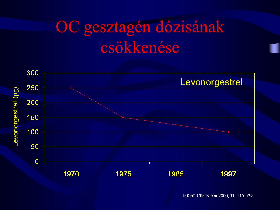 OC oestrogen dózisának csökkenése oestrogen (μg) Mestranol Ethinyl oestradiol Infertil Clin N Am 2000; 11: 515-529