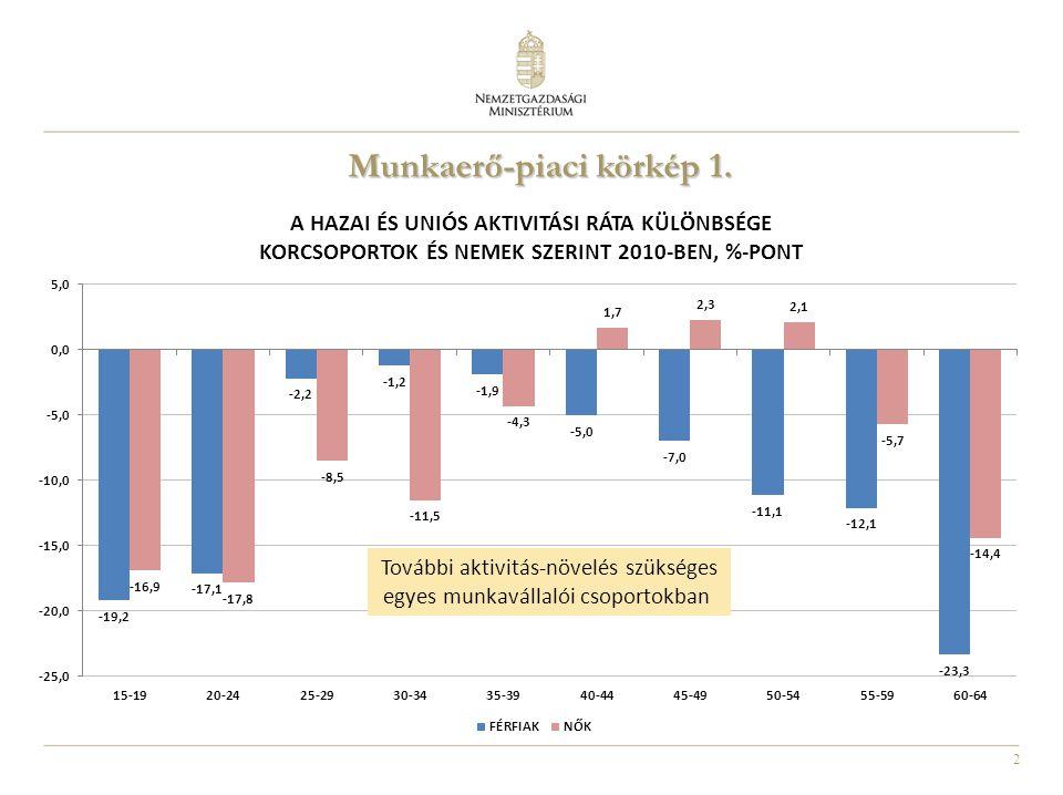2 További aktivitás-növelés szükséges egyes munkavállalói csoportokban Munkaerő-piaci körkép 1. Munkaerő-piaci körkép 1.