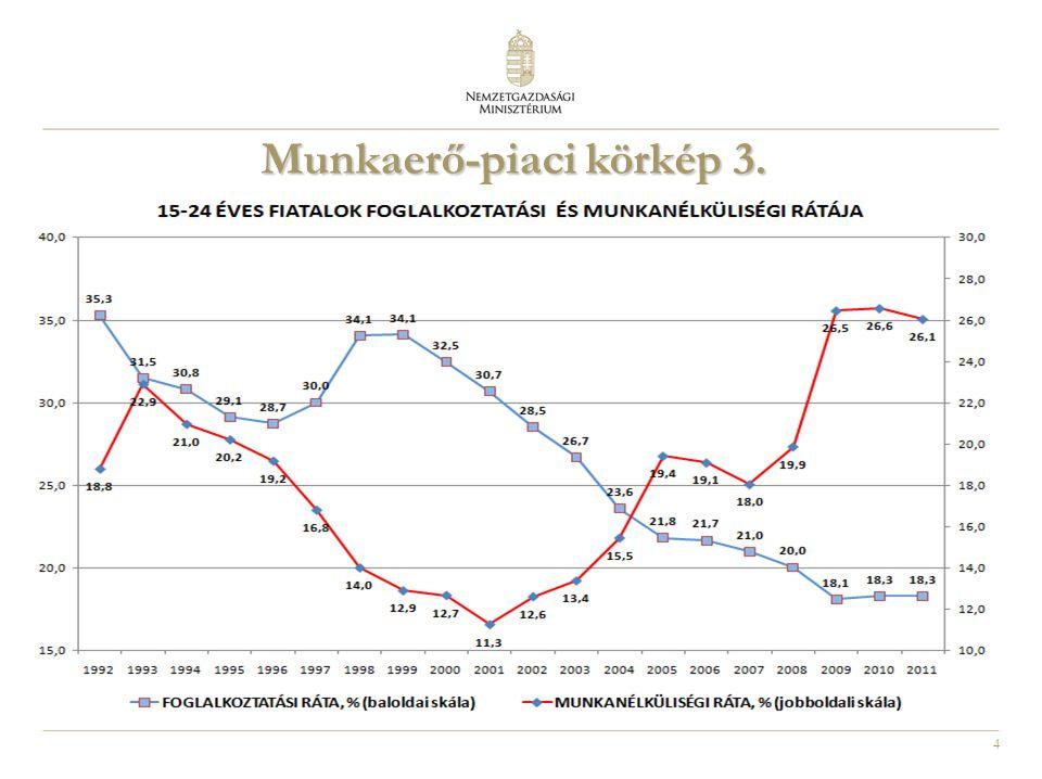4 Munkaerő-piaci körkép 3.