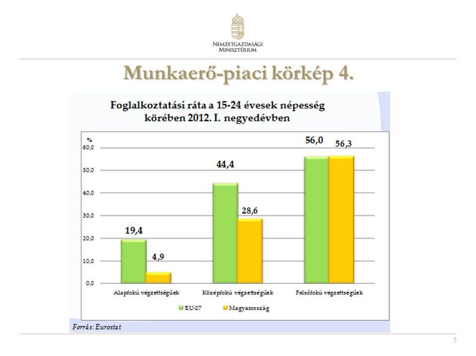 6 A Nemzeti Foglalkoztatási Szolgálatnál nyilvántartott pályakezdő álláskeresők száma és aránya