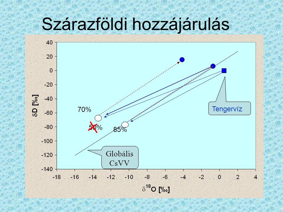 •Víz-agyagásványok közti kationcsere: A 0 becslése (folyt.