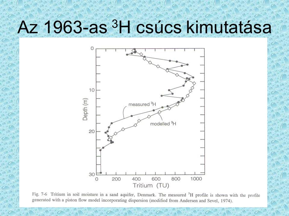 Az 1963-as 3 H csúcs kimutatása