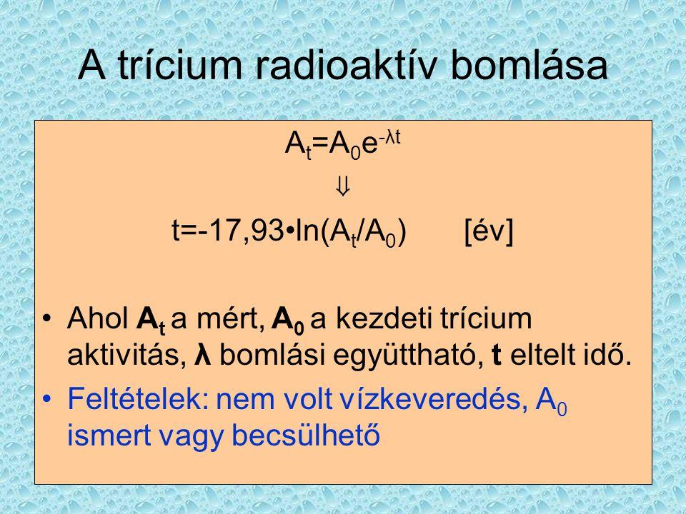 A trícium radioaktív bomlása A t =A 0 e -λt ⇓ t=-17,93•ln(A t /A 0 ) [év] •Ahol A t a mért, A 0 a kezdeti trícium aktivitás, λ bomlási együttható, t e