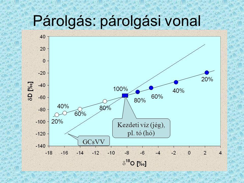 Párolgás: párolgási vonal GCsVV 20% 40% 60% 80% 20% 40% 60% 80% 100% Kezdeti víz (jég), pl. tó (hó)