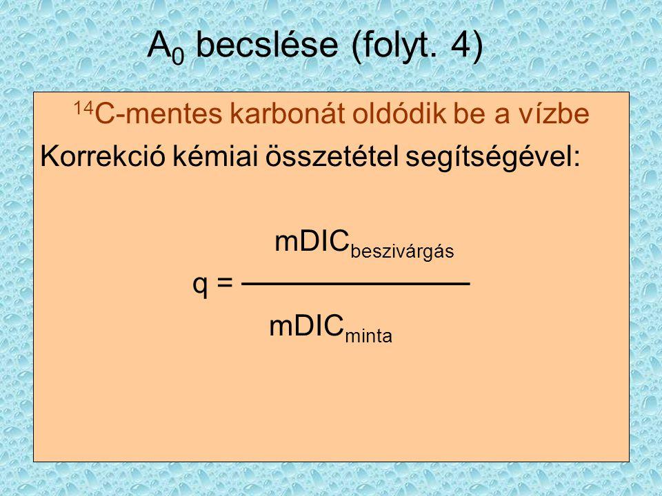 A 0 becslése (folyt. 4) 14 C-mentes karbonát oldódik be a vízbe Korrekció kémiai összetétel segítségével: mDIC beszivárgás q = ─────────── mDIC minta