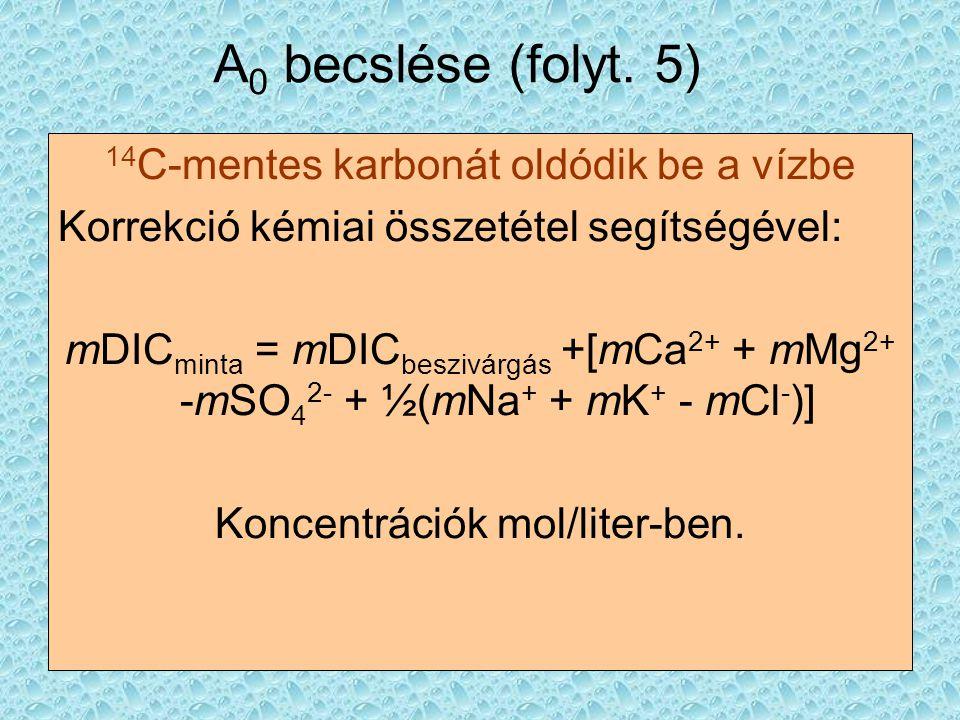 A 0 becslése (folyt. 5) 14 C-mentes karbonát oldódik be a vízbe Korrekció kémiai összetétel segítségével: mDIC minta = mDIC beszivárgás +[mCa 2+ + mMg