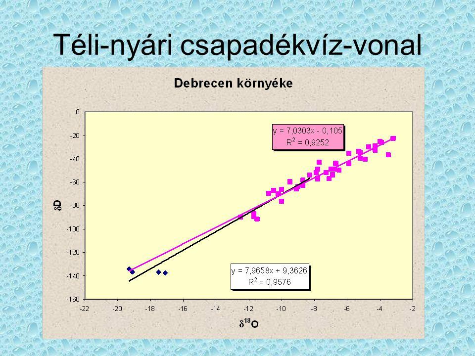 A 0 becslése •A 0 a beszivárgó vízben oldott szervetlen karbonát (DIC) 14 C-tartalma [%] modern -ben kifejezve.