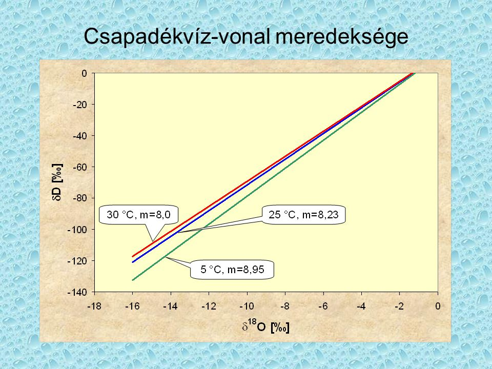 Feladat •Számoljuk ki a víz korát, ha A t = 15 [%] modern, a  13 C DIC = -12‰!