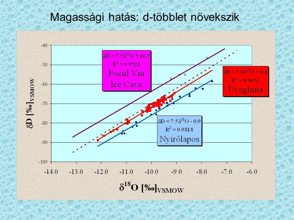 Helyi (csapadék)víz vonalak •1979-1985 Abádszalók, Deák József  D = 7,2*  18 O + 0,1 ‰ •2001-2002 Debrecen: Palcsu László  D = 8,5*  18 O + 2,9 ‰ •2001-2003 Debrecen: Palcsu László (2003: rendkívül száraz év)  D = 7,5*  18 O – 7,4 ‰  •1974-1975 Oradea: Ţenu 1981  D = 6,7*  18 O – 3,1 ‰ •Rétegvíz vonal – Kárpát-medence, Deák József  D = 7,6*  18 O + 6 ‰