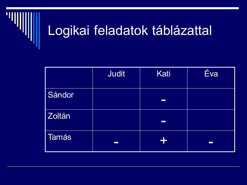 Logikai feladatok táblázattal JuditKatiÉva Sándor - Zoltán - Tamás - + -