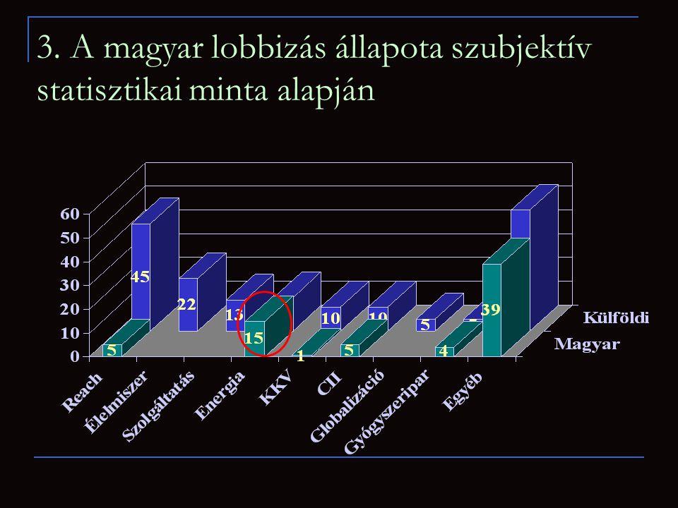 3. A magyar lobbizás állapota szubjektív statisztikai minta alapján