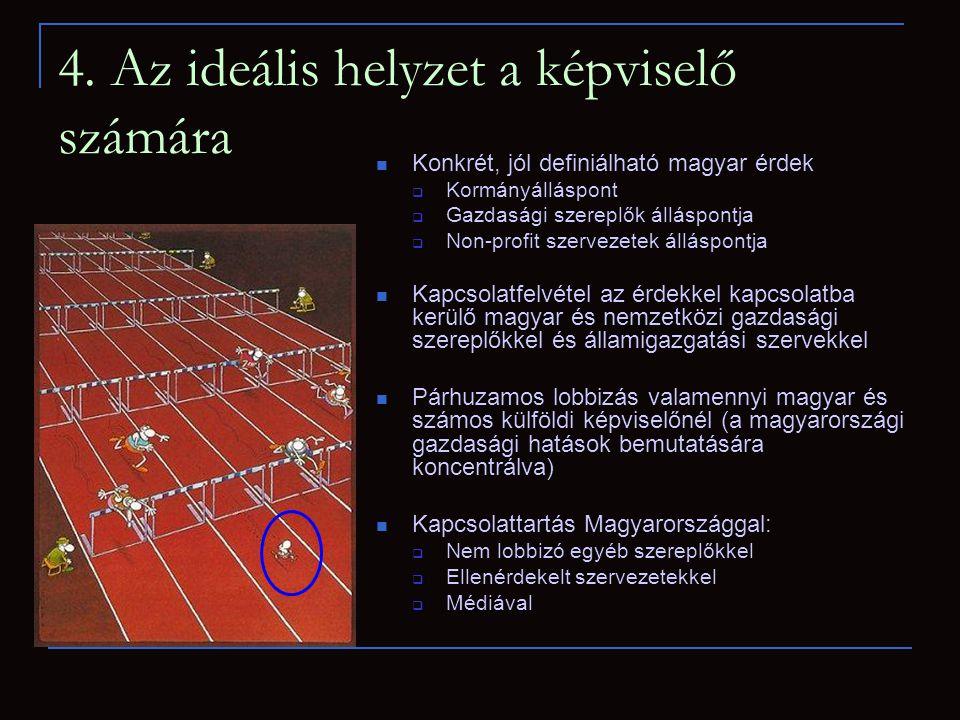 4. Az ideális helyzet a képviselő számára  Konkrét, jól definiálható magyar érdek  Kormányálláspont  Gazdasági szereplők álláspontja  Non-profit s