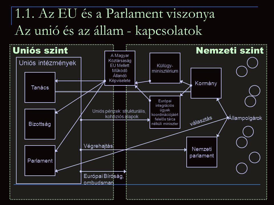 1.1. Az EU és a Parlament viszonya Az unió és az állam - kapcsolatok Uniós szintNemzeti szint Állampolgárok választás Végrehajtás Uniós pénzek: strukt
